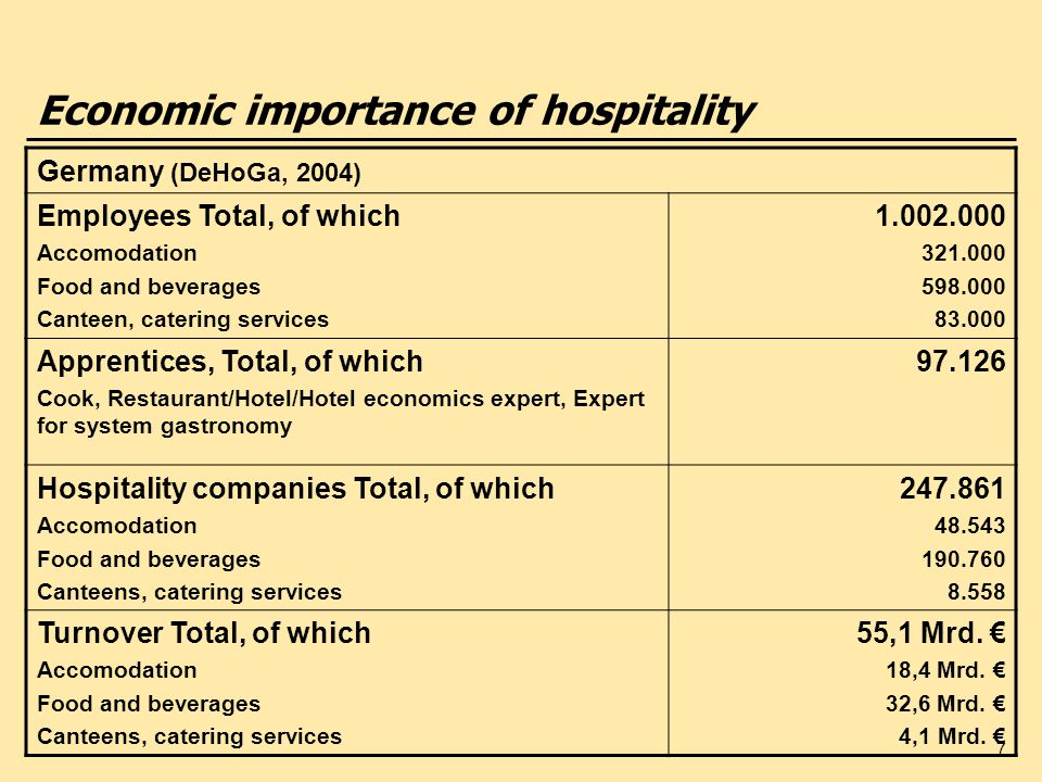 Economic importance of hospitality