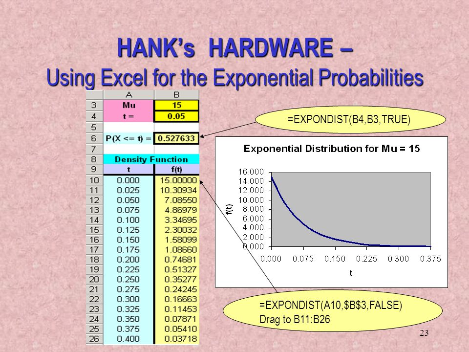 HANK's HARDWARE – Using Excel for the Exponential Probabilities