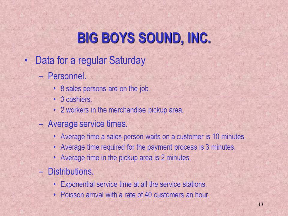 BIG BOYS SOUND, INC. Data for a regular Saturday Personnel.