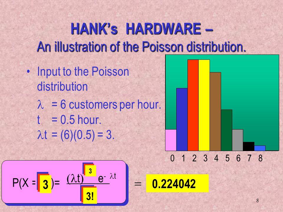 HANK's HARDWARE – An illustration of the Poisson distribution.