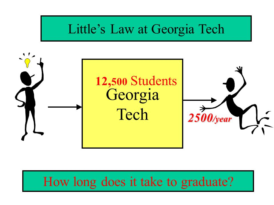 Georgia Tech Little's Law at Georgia Tech