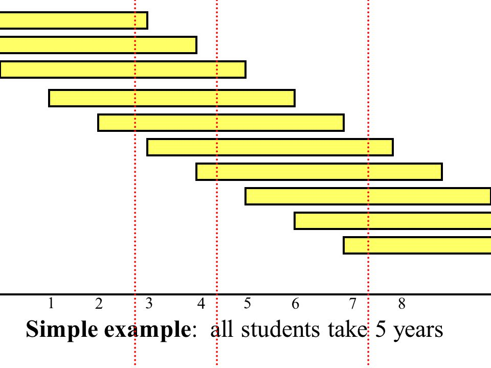 Simple example: all students take 5 years