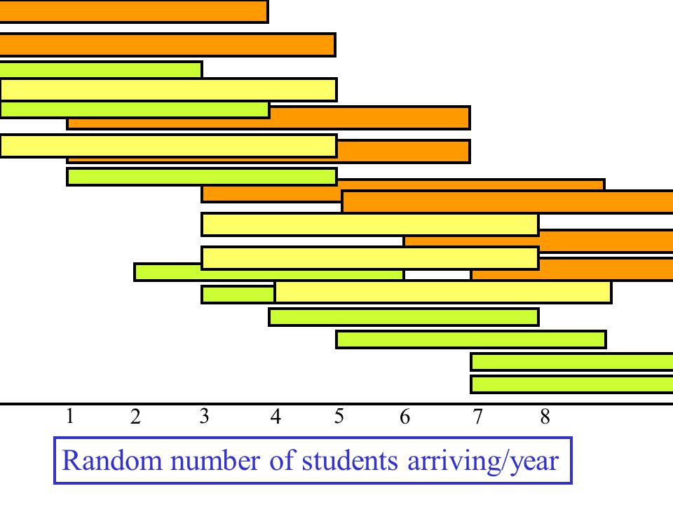 Random number of students arriving/year