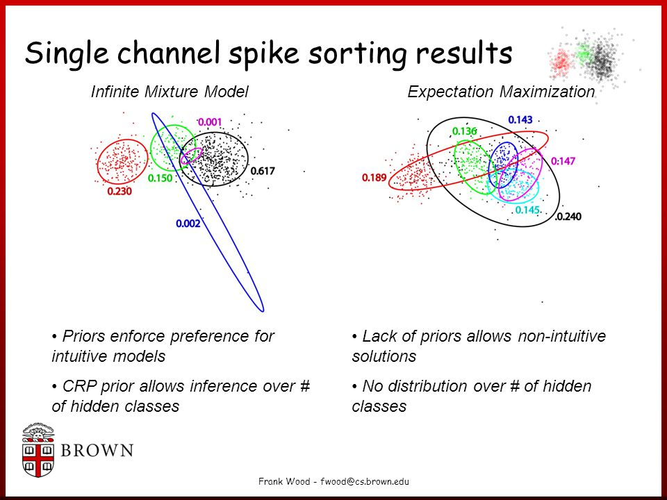 Single channel spike sorting results
