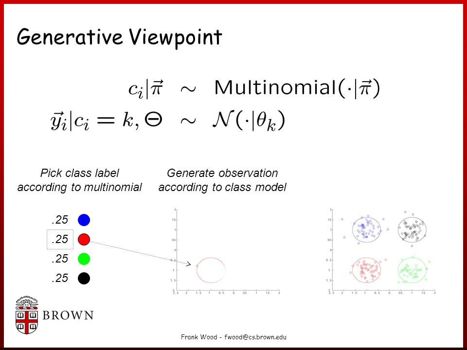Generative Viewpoint Pick class label according to multinomial