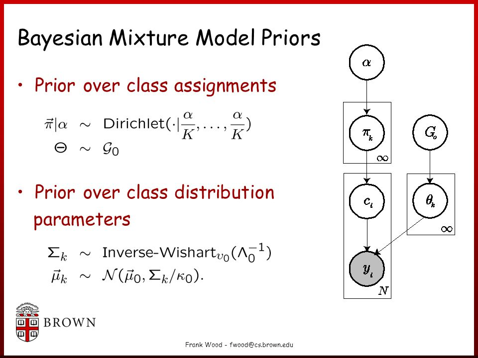 Bayesian Mixture Model Priors