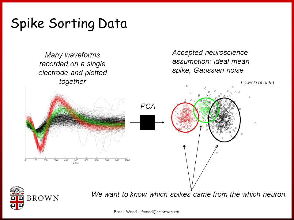 Spike Sorting Data Accepted neuroscience assumption: ideal mean spike, Gaussian noise.