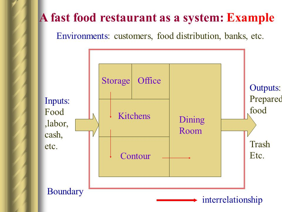 A fast food restaurant as a system: Example