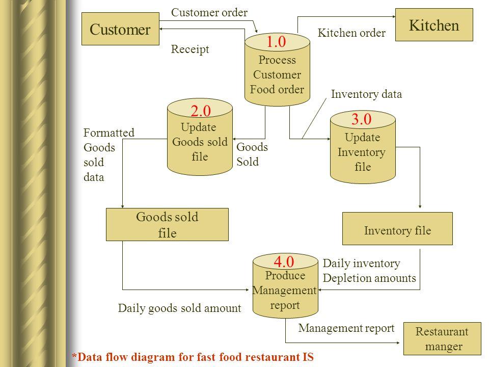 Kitchen Customer 1.0 2.0 3.0 4.0 Goods sold file Customer order