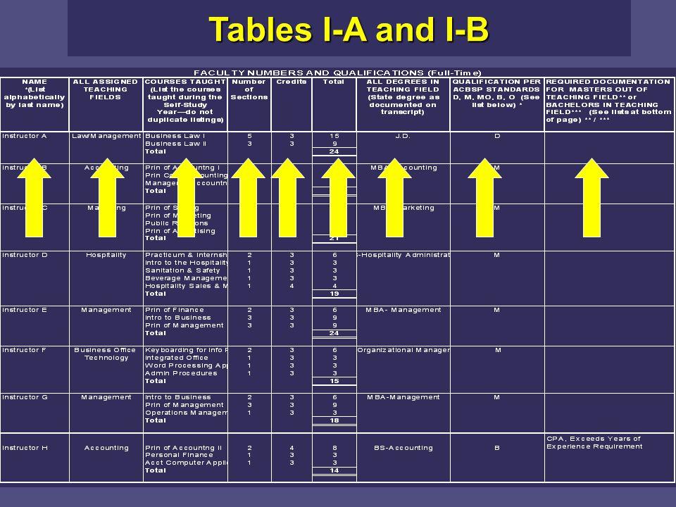 Tables I-A and I-B Table I-A