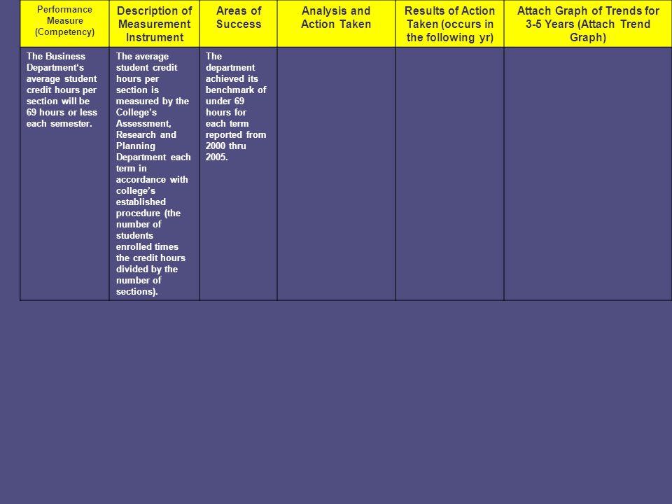 Description of Measurement Instrument Areas of Success