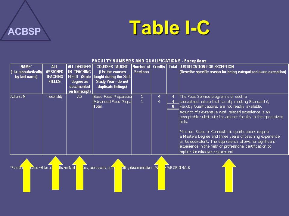 ACBSP Table I-C