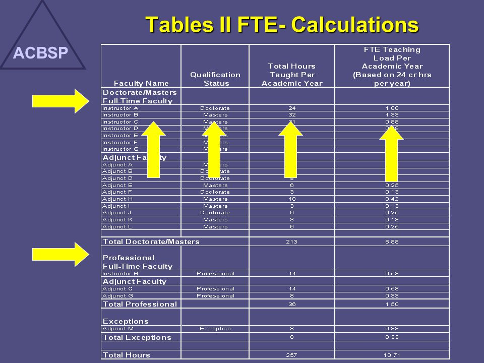 Tables II FTE- Calculations