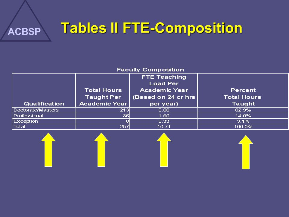Tables II FTE-Composition