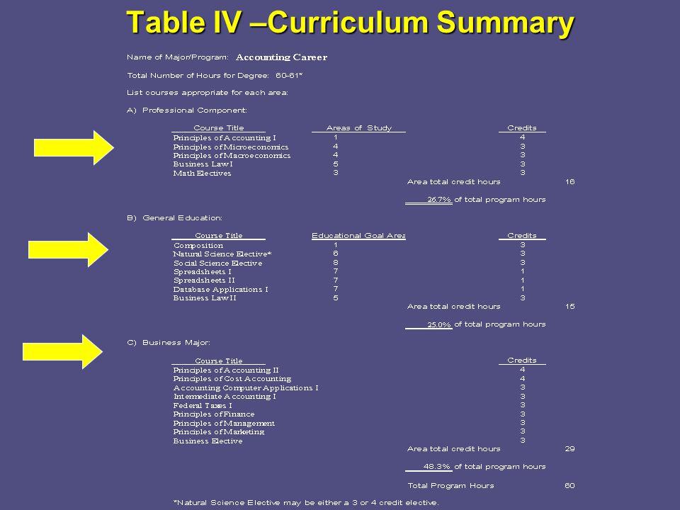 Table IV –Curriculum Summary