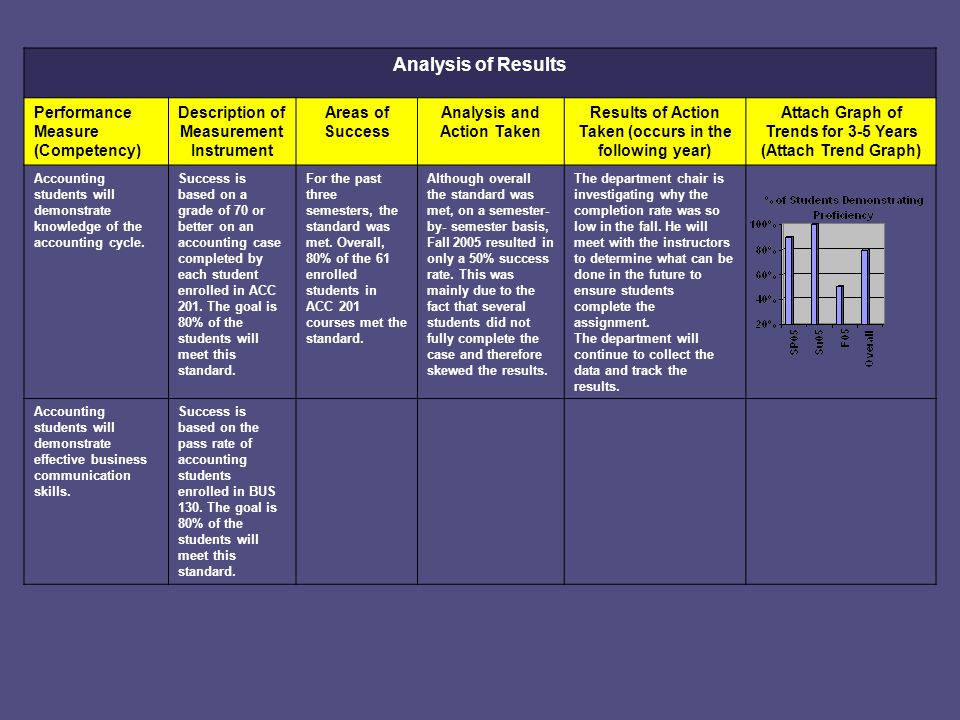 Analysis of Results Performance Measure (Competency)
