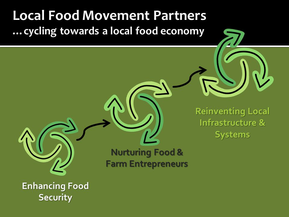 Local Food Movement Partners