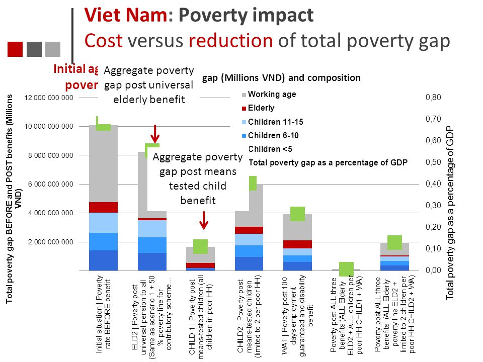Viet Nam: Poverty impact Cost versus reduction of total poverty gap