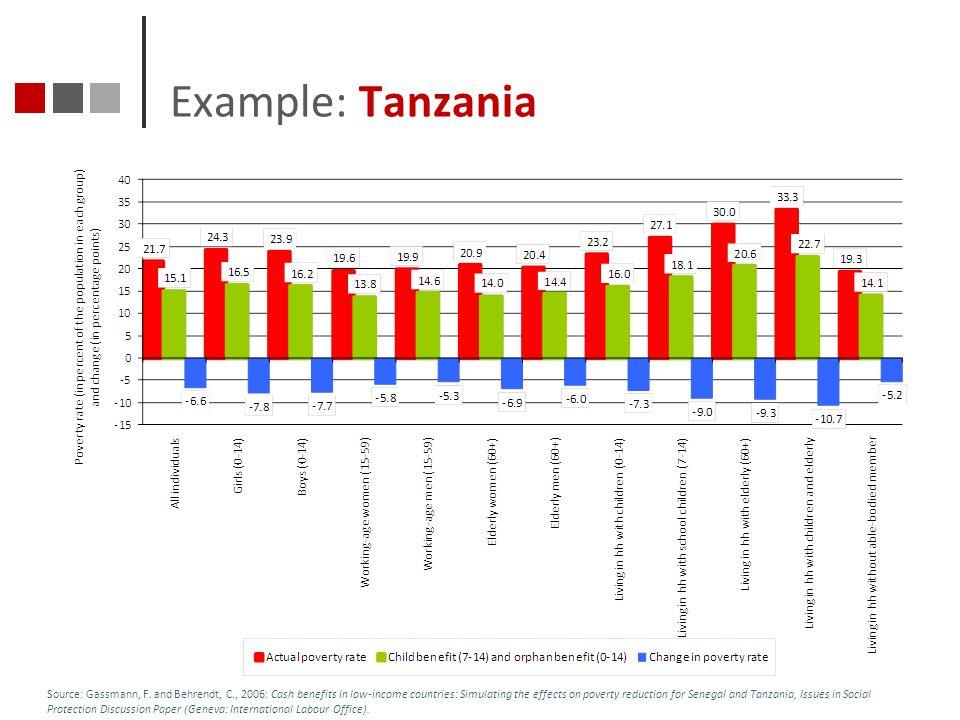 Example: Tanzania