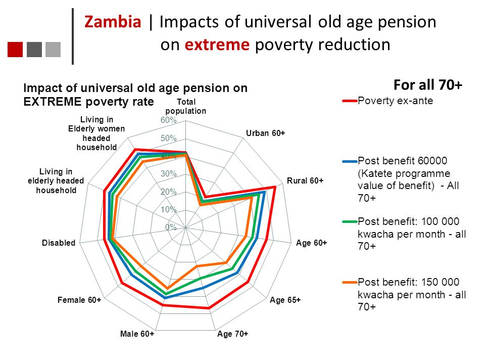 Zambia | Impacts of universal old age pension