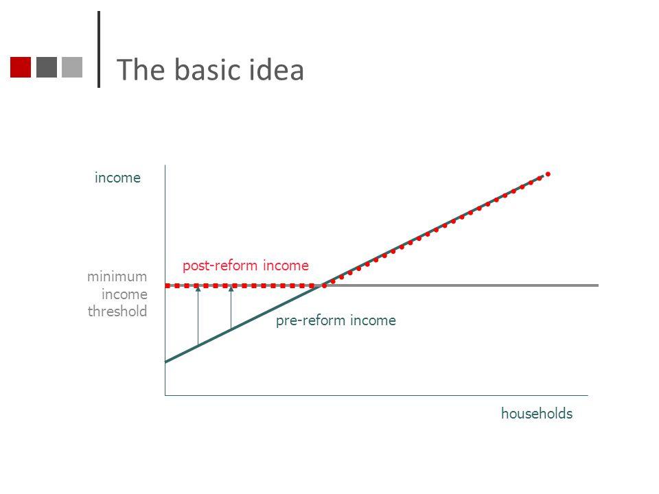 The basic idea income post-reform income minimum income threshold