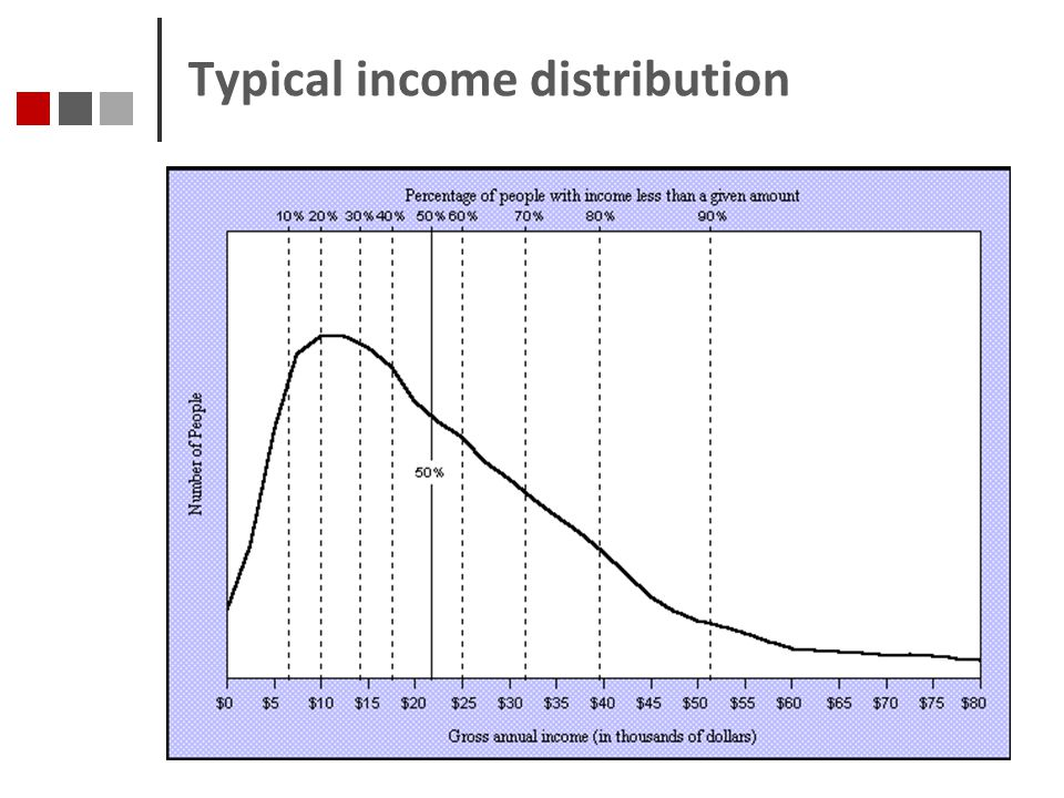 Typical income distribution