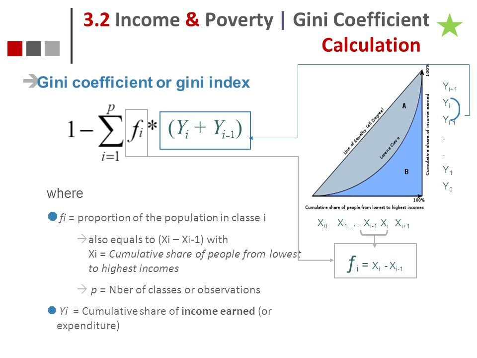 3.2 Income & Poverty | Gini Coefficient Calculation