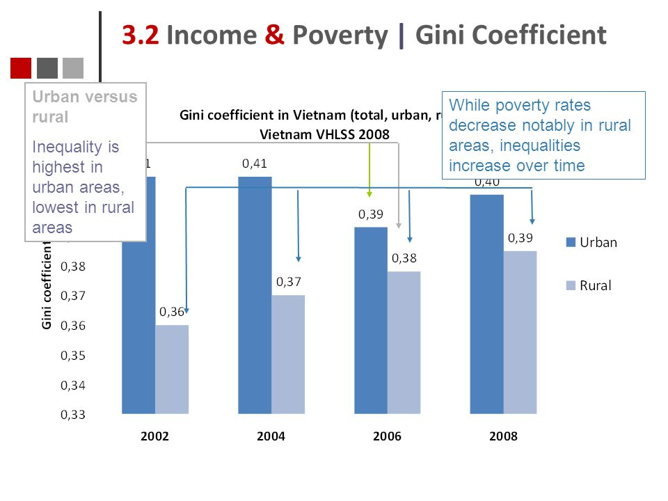 3.2 Income & Poverty | Gini Coefficient