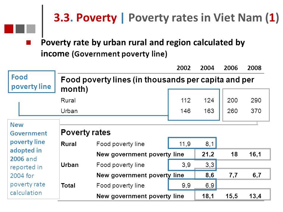 3.3. Poverty | Poverty rates in Viet Nam (1)