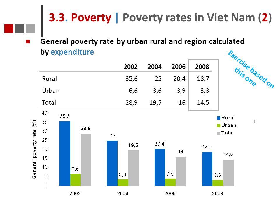 3.3. Poverty | Poverty rates in Viet Nam (2)