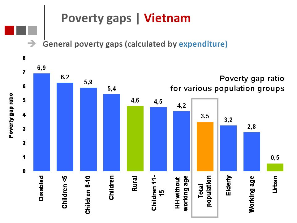 Poverty gaps | Vietnam General poverty gaps (calculated by expenditure)
