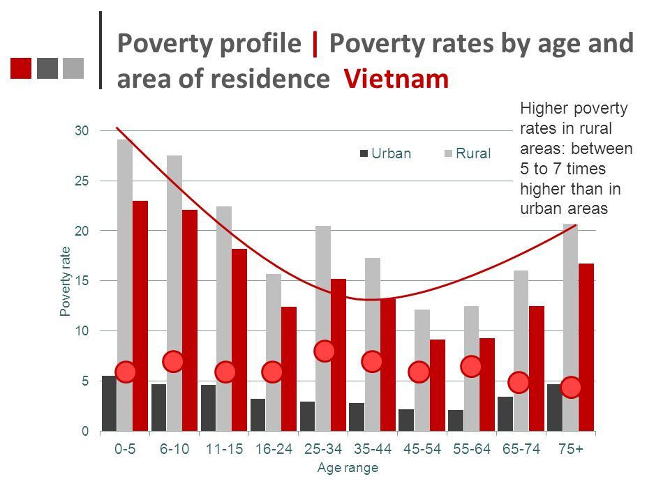 Poverty profile | Poverty rates by age and area of residence Vietnam
