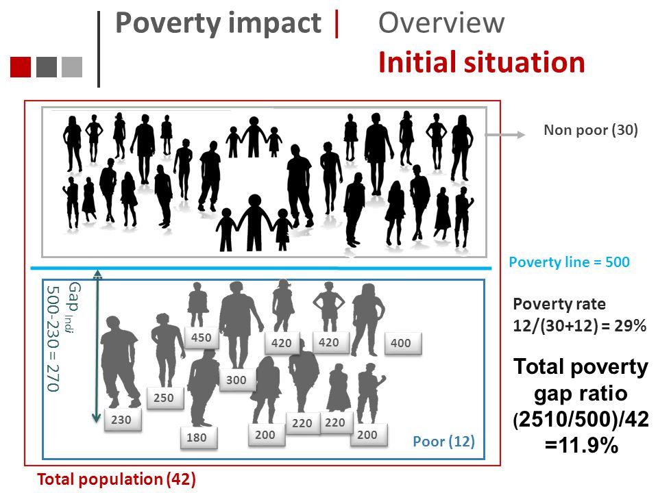 Total poverty gap ratio