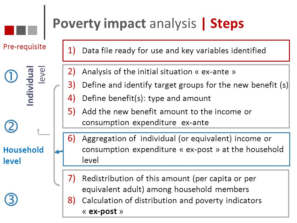 Poverty impact analysis | Steps