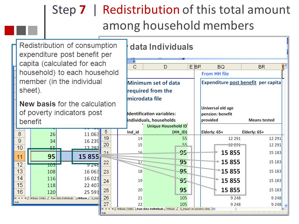 Step 7 | Redistribution of this total amount among household members
