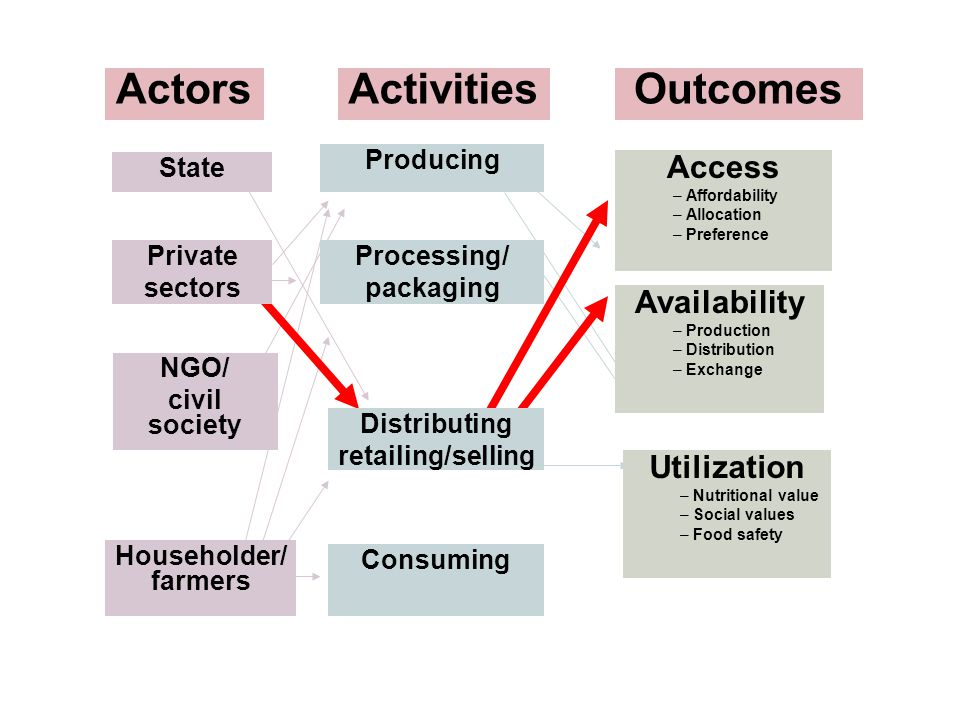 Actors Activities Outcomes