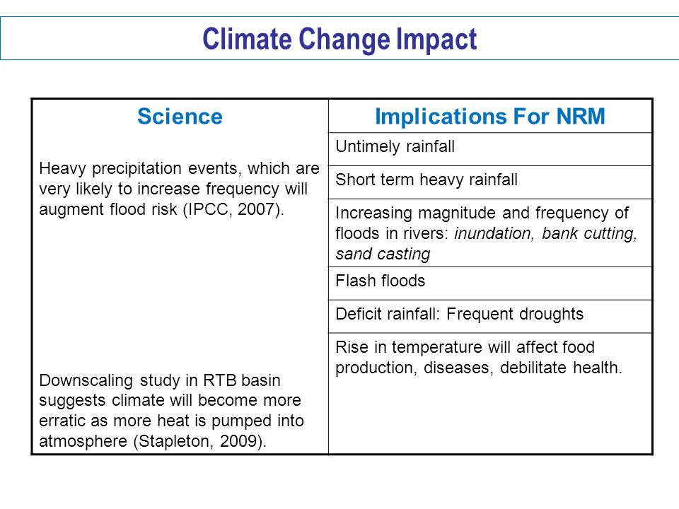 Climate Change Impact Science Implications For NRM Untimely rainfall