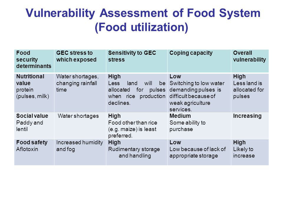 Vulnerability Assessment of Food System (Food utilization)