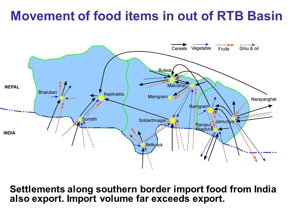 Movement of food items in out of RTB Basin