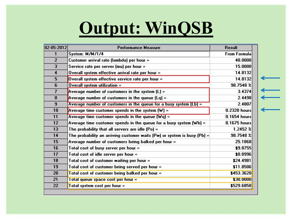 Output: WinQSB