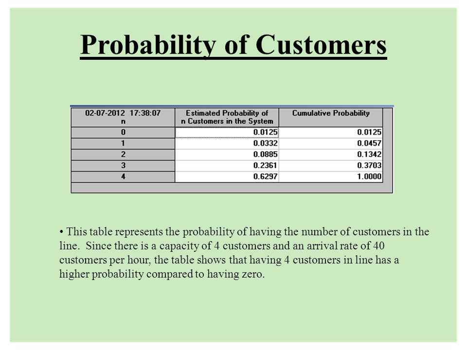 Probability of Customers