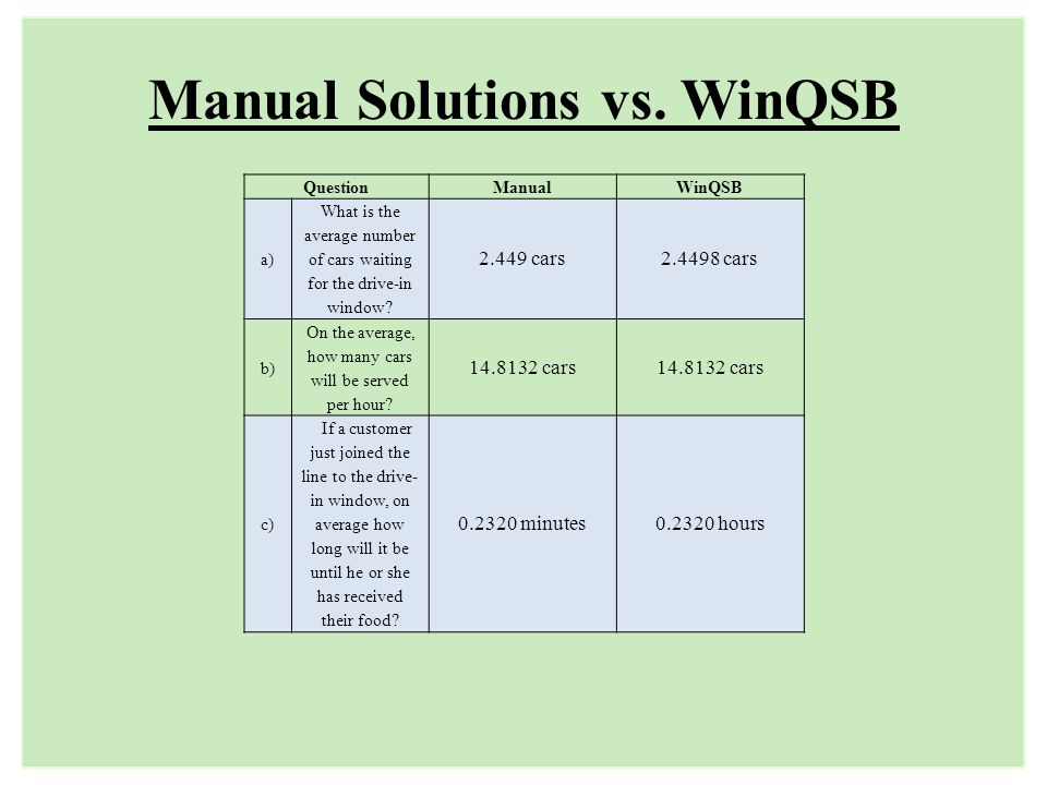 Manual Solutions vs. WinQSB