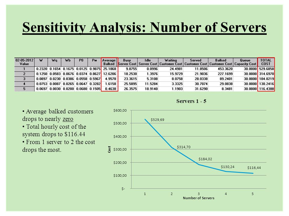 Sensitivity Analysis: Number of Servers