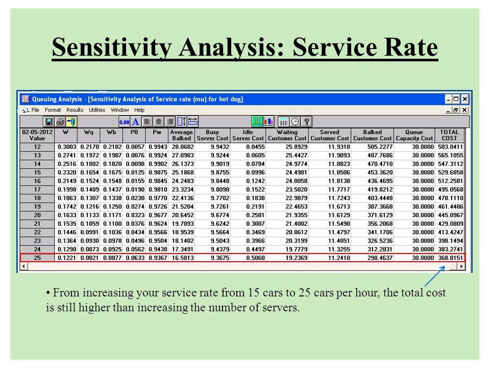 Sensitivity Analysis: Service Rate