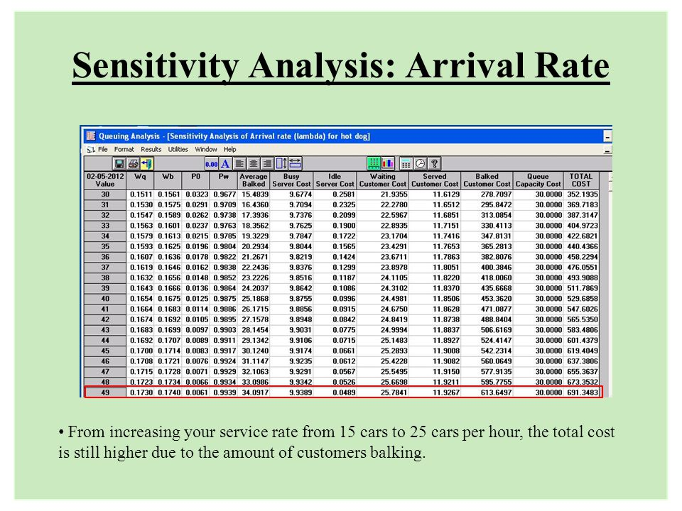 Sensitivity Analysis: Arrival Rate