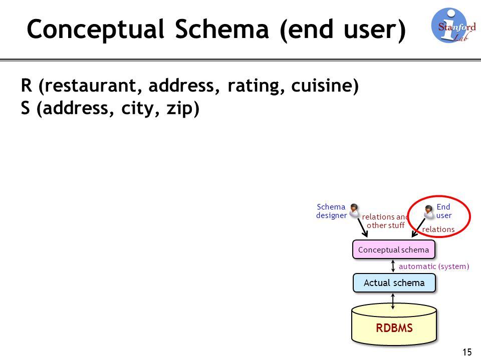 Conceptual Schema (end user)