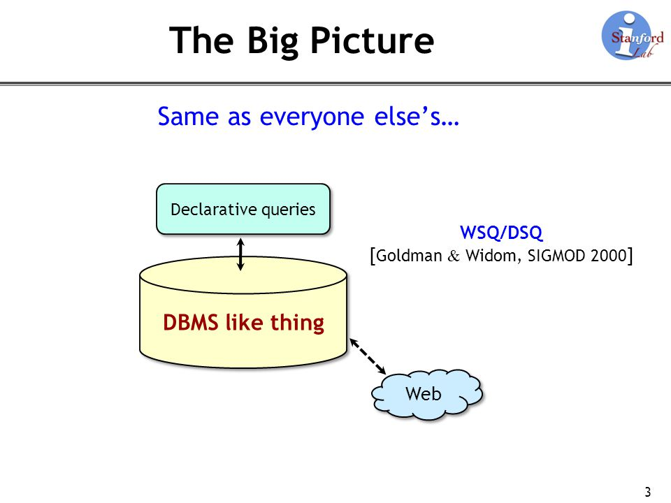 The Big Picture Same as everyone else's… DBMS like thing WSQ/DSQ