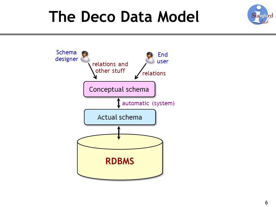 The Deco Data Model RDBMS Conceptual schema Actual schema Schema End