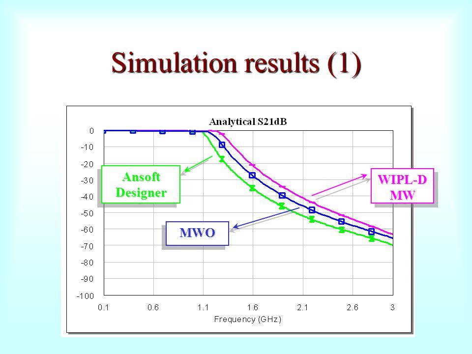 Simulation results (1) Ansoft Designer WIPL-D MW MWO