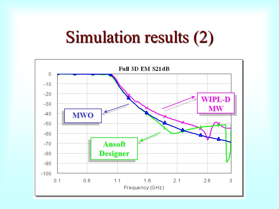 Simulation results (2) WIPL-D MW MWO Ansoft Designer